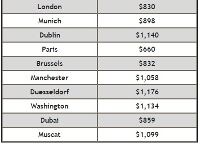 Du Lịch đến Paris Khứ Hồi Giá Rẻ 660 USD