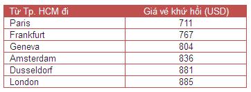 Etihad Airways bán vé đi Paris khứ hồi 711 USD