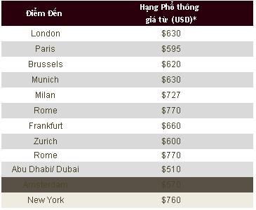 Mua Vé Khuyến Mãi Du Lịch Hè đến Dubai Chỉ 510 USD